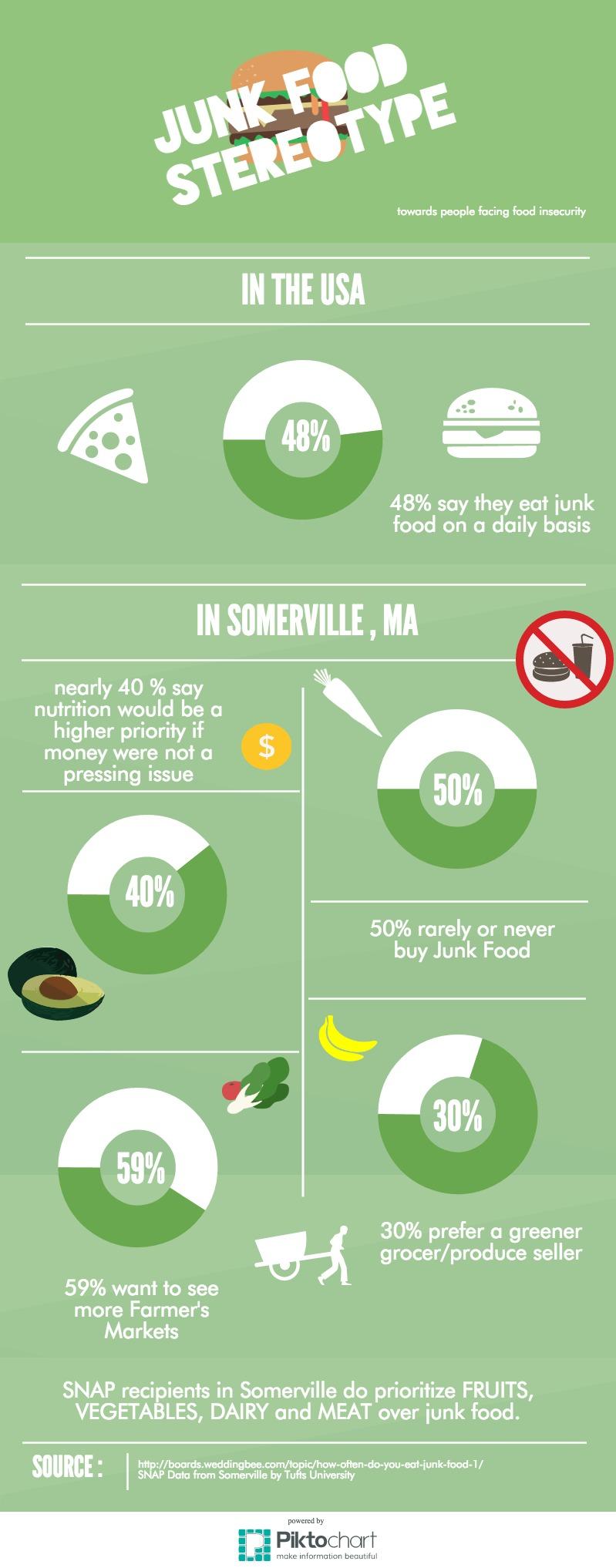 Junk Food Stereotype